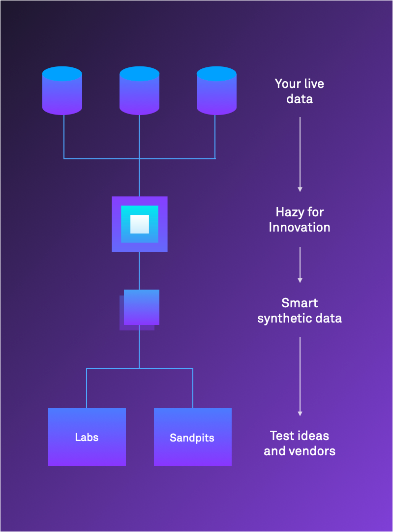 Hazy for Open Innovation flow chart: Your live data → Hazy for Innovation → Smart synthetic data → Test ideas and vendors