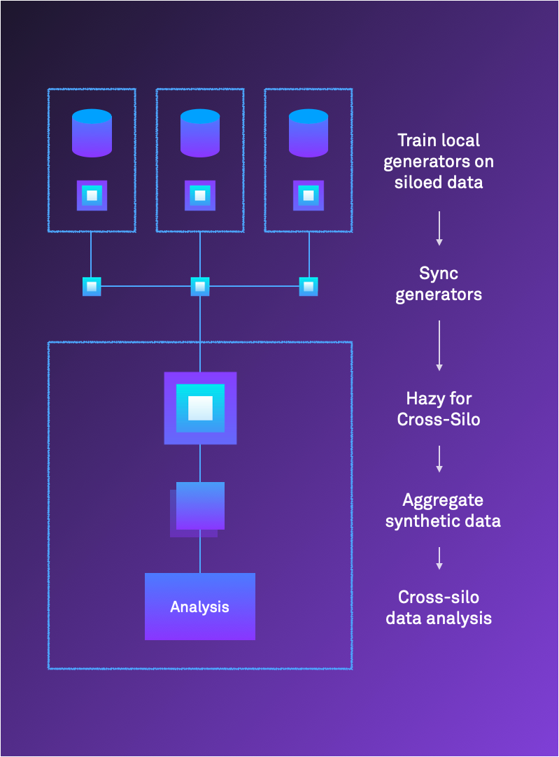 Hazy for Data Portability flow chart: Train local generators on siloed data → Sync generators → Hazy for Cross-Silo → Aggregate synthetic data → Cross-silo data analysis