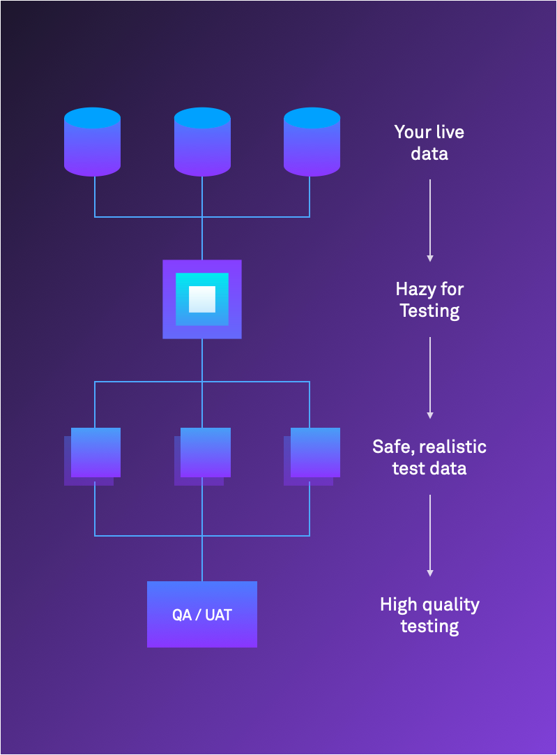 Hazy for Testing flow chart: Your live data → Hazy for Testing → Safe, realistic test data → High quality testing